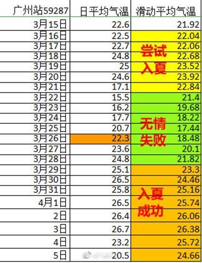 广州刷新历史最早入夏纪录 后天起降雨降温